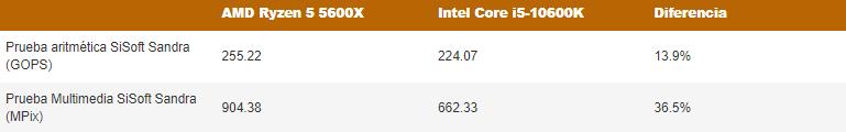 El AMD Ryzen 5 5600X derrota al Intel Core i5-10600K en benchmarks
